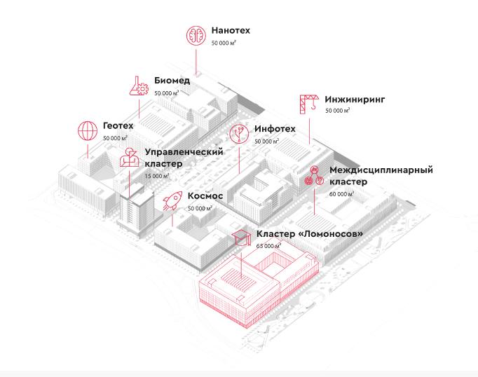 Инновационный кластер МГУ