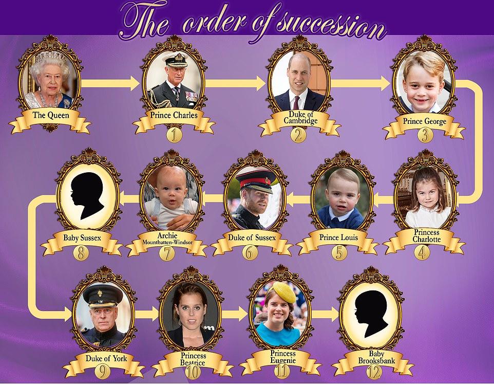 Порядок престолонаследия Великобритания