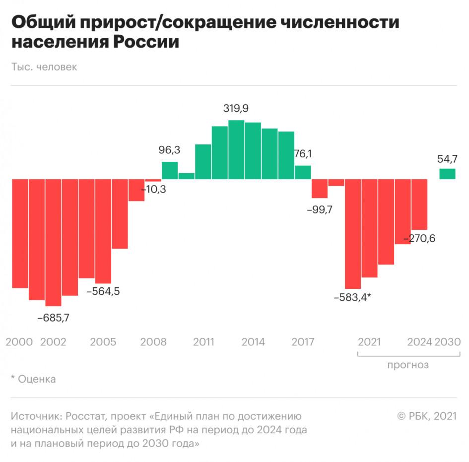 Изменение численности населения РФ