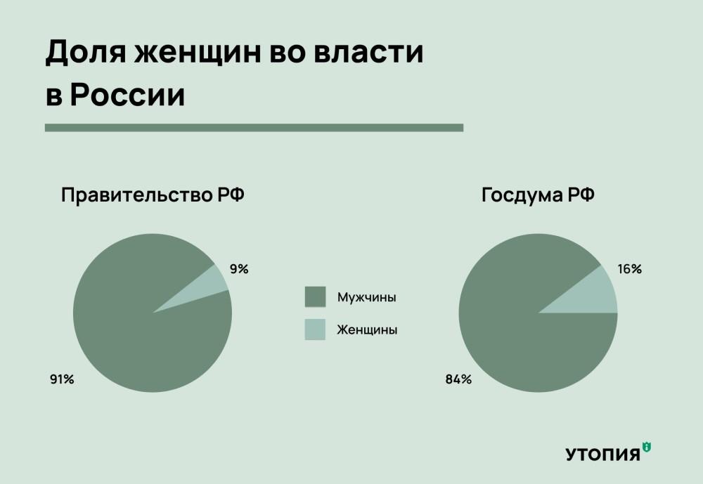 Доля женщин во власти в России