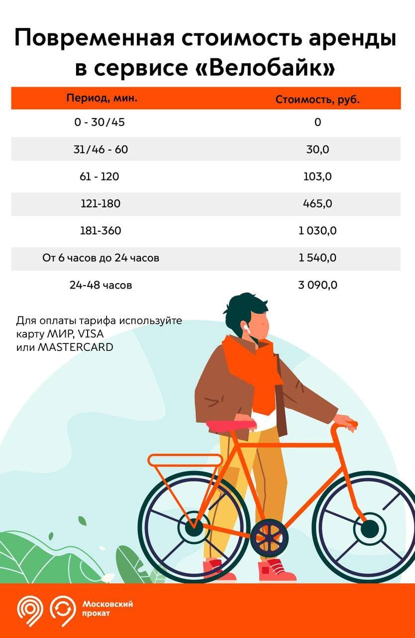 Стоимость велопроката