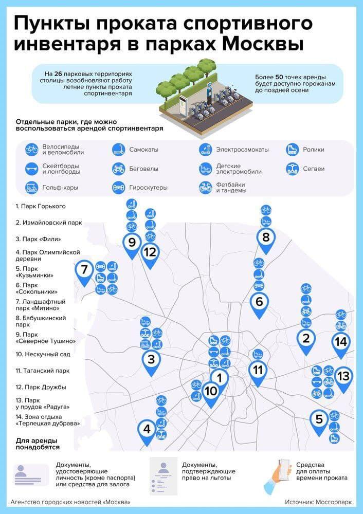 Пункты проката спортивного инвентаря в парках Москвы