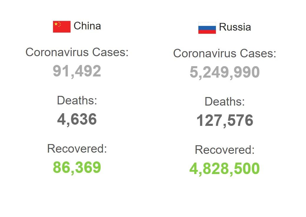 Коронавирус в Китае и России