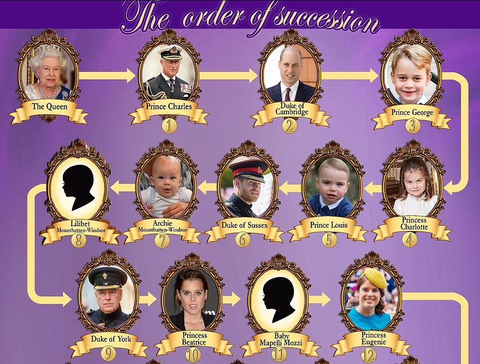 кто после королевы Англии