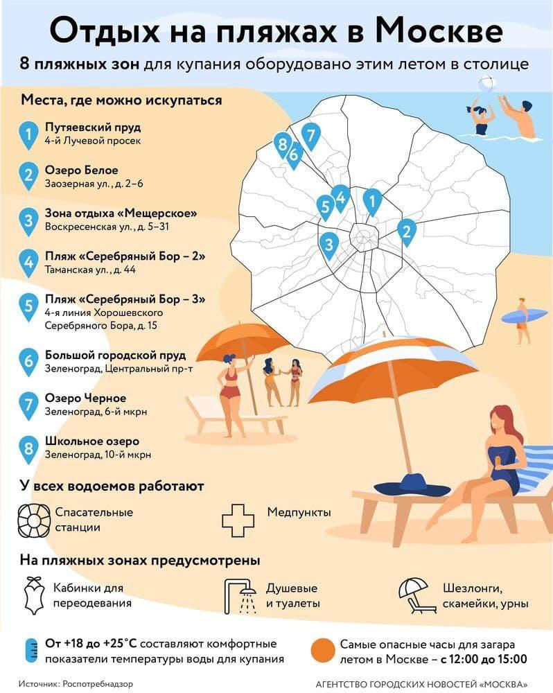 Пляжи в Москве