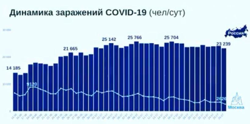 коронавирус в Москве июль 2021