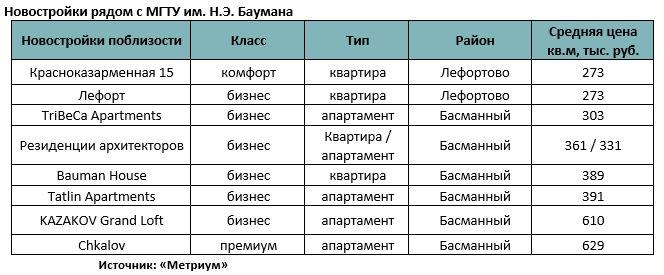 Новостройки рядом с МГТУ им. Н.Э. Баумана