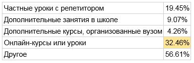 Российские школьники проводят лето за учёбой