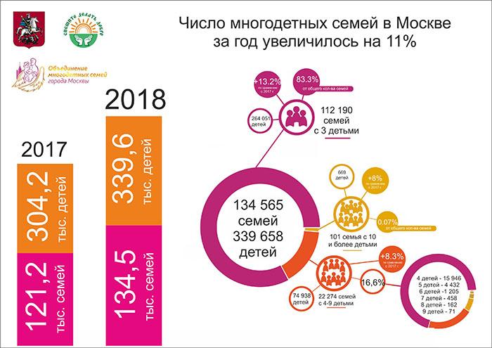 Количество многодетных семей в Москве за год увеличилось