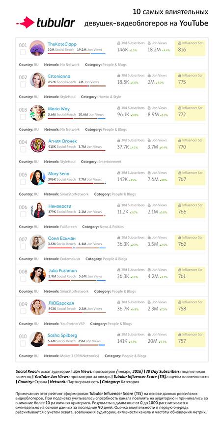 0 самых влиятельных девушек-видеоблогеров на YouTube в России
