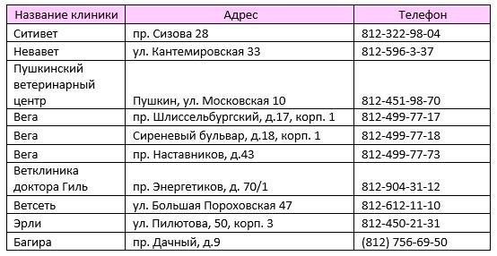 Ветеринарные клиники Санкт-Петербурга, участвующие в акции