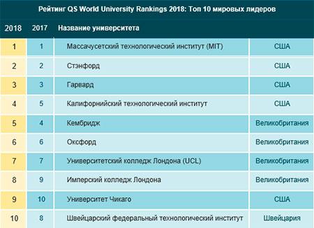 Рейтинг QS World University Rankings 2018: Топ 10 мировых лидеров