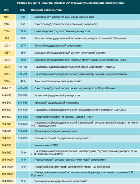 Рейтинг российских университетов
