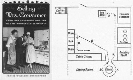 Обложка книги и опубликованный в ней план идеальной кухни от Кристин Фредерик (1887-1970)