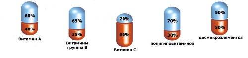 Витаминно-минеральный комплекс ВИТРУМ