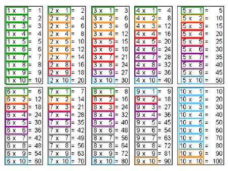 Поиграем в математику: как выучить таблицу умножения