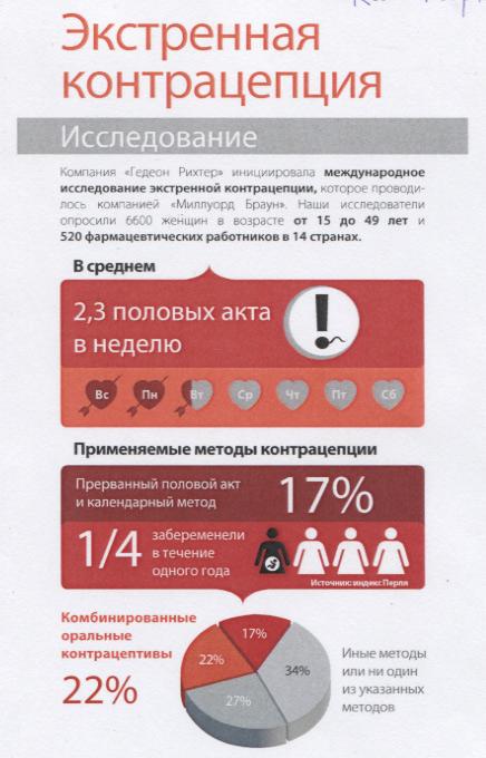 Средство предохранения от беременности после акта