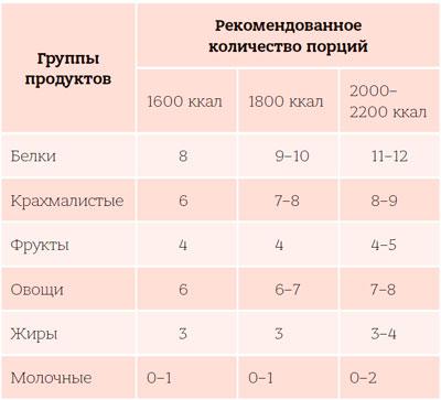 Диета доктора Ионовой: каких продуктов и сколько есть, чтобы похудеть