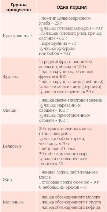 Диета Лидии Ионовой: меню, отзывы, результаты похудения.