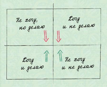 Как делать выбор
