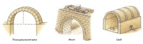 Древние куполообразные арки