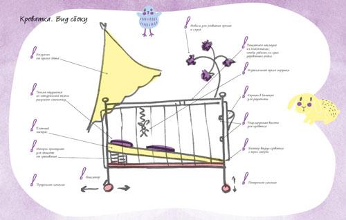 Детская кроватка: как купить подходящую для вас и ребенка