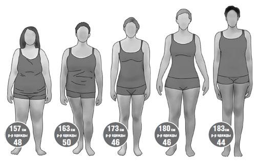 Индекса массы тела для женщин - о чем говорит