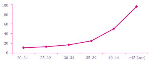 Уровень спонтанных абортов