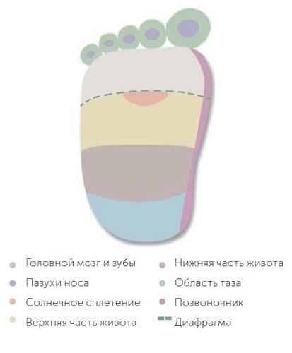 Рефлексотерапия для детей