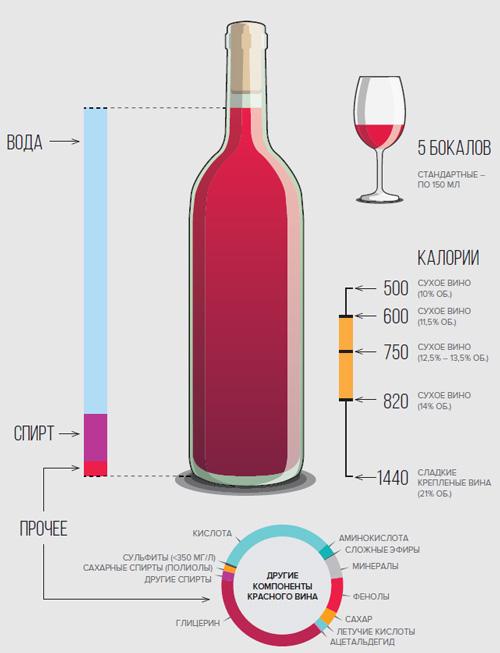 Красное и белое вино: какое выбрать