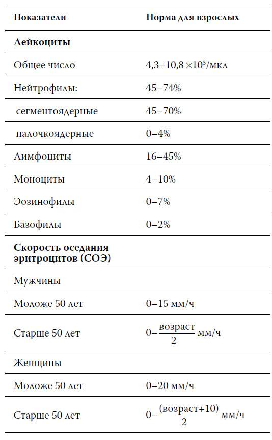 Расшифровка анализов крови