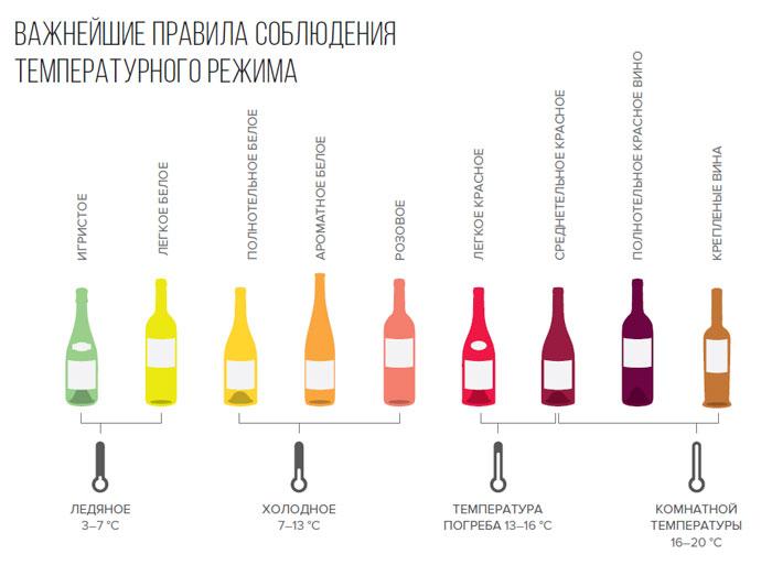Температура вина