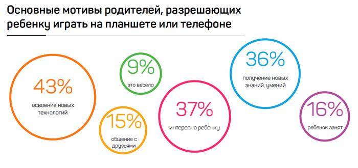 Во что играют? Практика российских семей