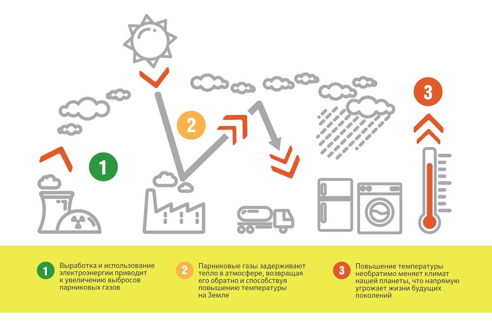 Класс энергоэффективности становится важным критерием при выборе бытовой техники