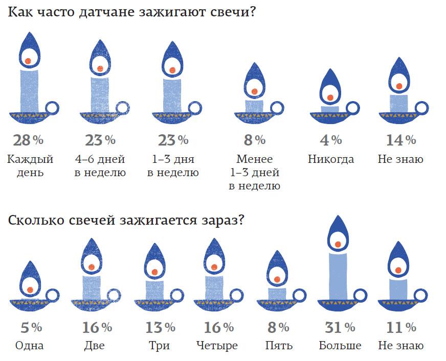 Свечи и hygge