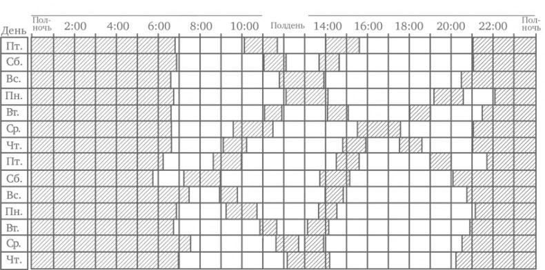 Схема миграции дневного сна