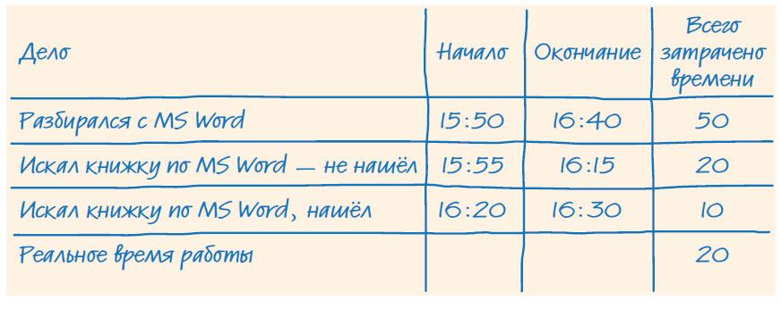 Образце хронометража рабочего дня