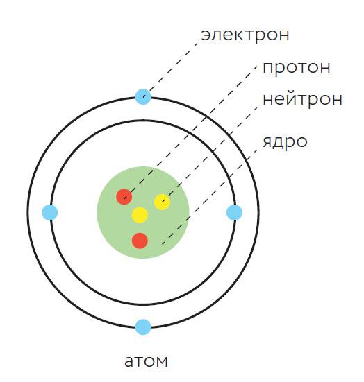 Что такое электрон
