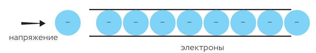 Напряжение заставляет электроны двигаться