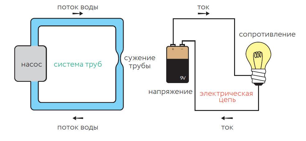 Вчем электрическая цепь подобна системе труб