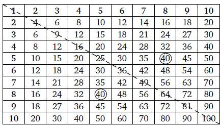 Как уполовинить таблицу умножения