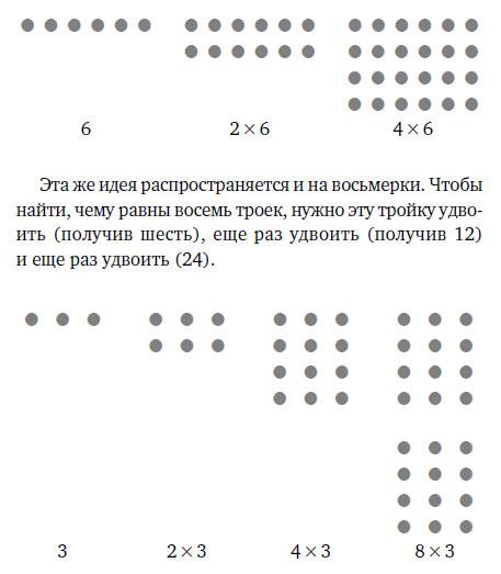 Таблица умножения на2, 4и8