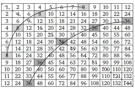 Таблица умножения на12