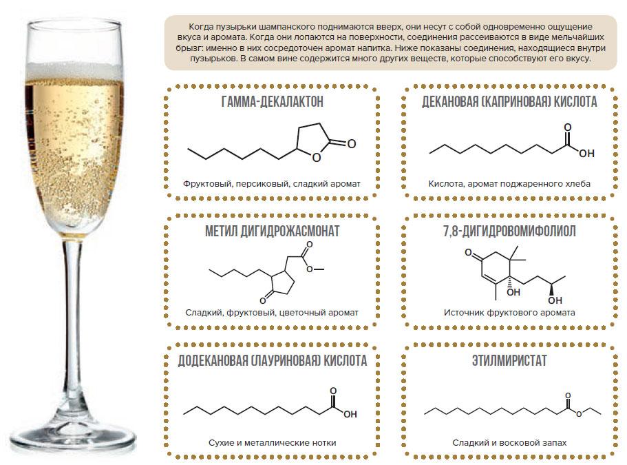 Зачем вшампанском пузырьки?
