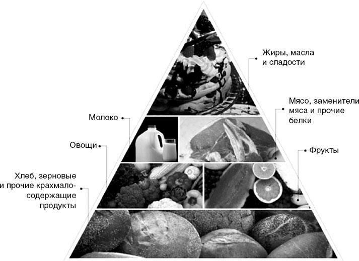 Пирамида питания при СД2