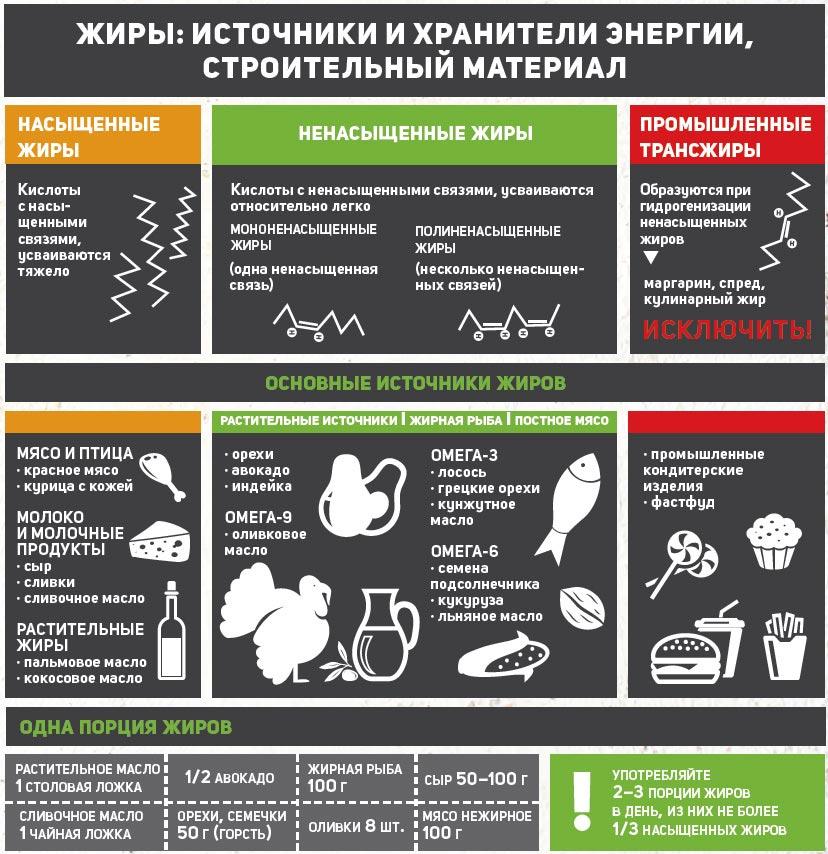 Растительные и животные жиры