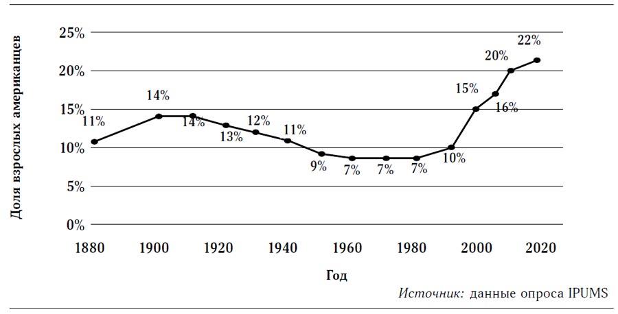 Доля взрослых американцев ввозрасте 36–45лет, никогда невступавших вбрак, 1880–2015гг.