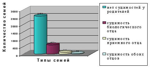 Количество проанализированных семей
