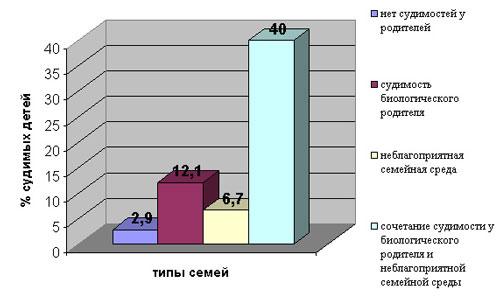 Процент судимых среди усыновленных лиц