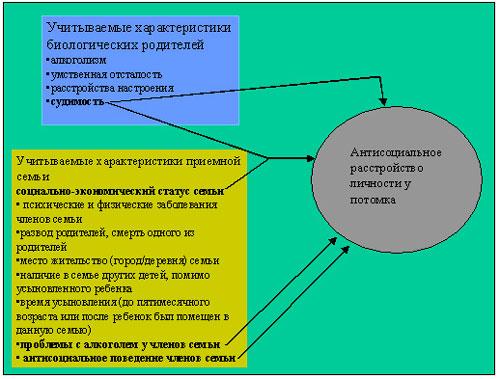 Результаты изучения причин, приводящих к формированию асоциальной личност